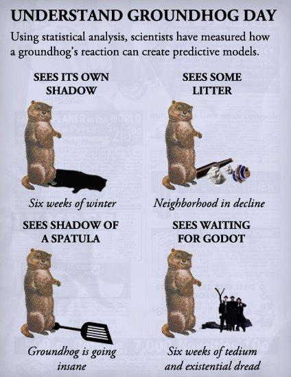 Understand Happy Groundhog Day Image